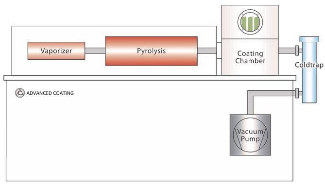 Advanced Coating Parylene Vapor Deposition