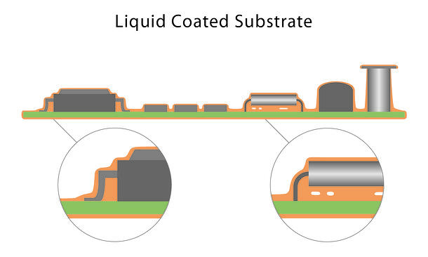 Liquid Coating Illustration