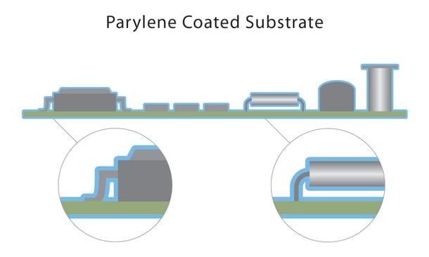 Parylene Coating Illustration