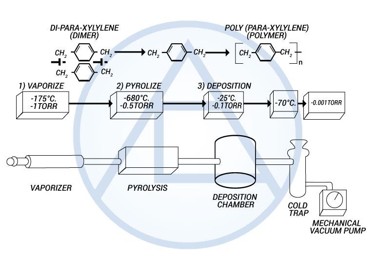 Parylene Deposition Process